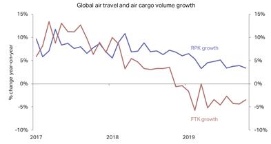 regional aircraft fund global slowdown in air travel