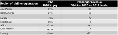regional aircraft fund passenger revenue