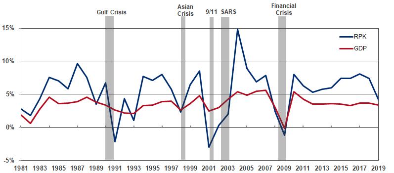 aircraft investment nach krisen