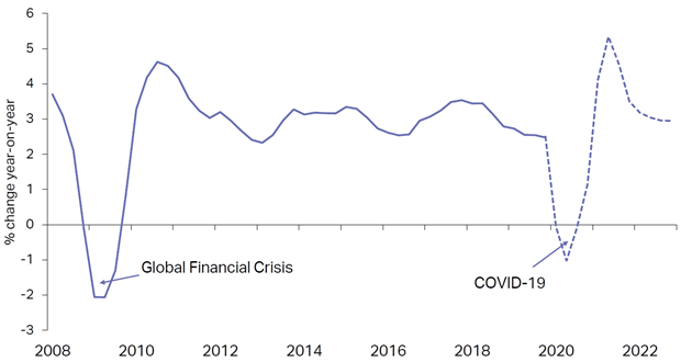 regional aircraft fund global gdp growth