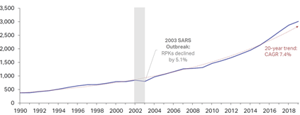regional aircraft fund asia pacific rpk