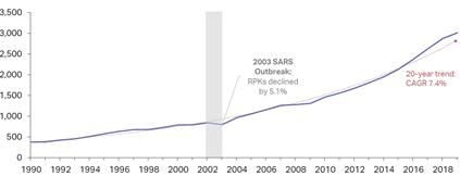 aircraft investment rpk