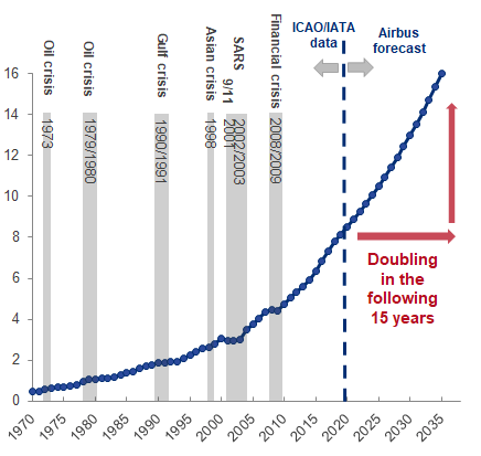 aircraft investment expectations