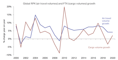 aircraft investment forecast