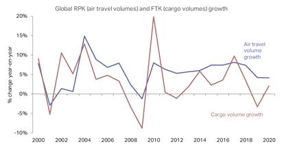 regional aircraft fund travel and cargo forecast