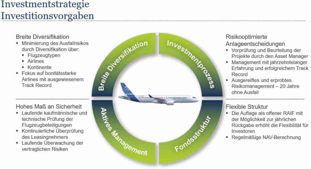 aviation fund struktur